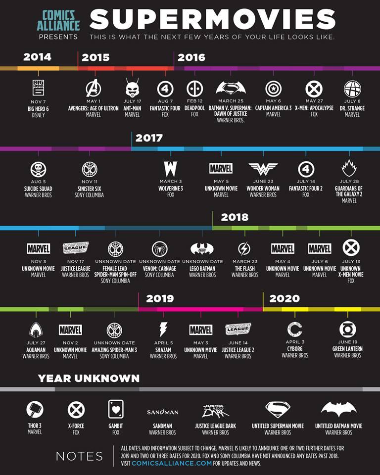comic movies